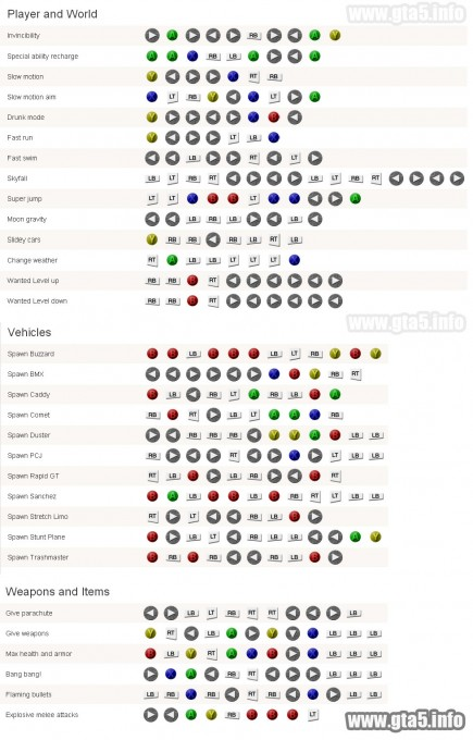 GTA 5 Xbox 360 Cheat codes and cheats